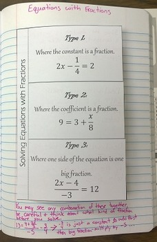 Solving Equations Containing Fractions Foldable Notes SOL 8.15a