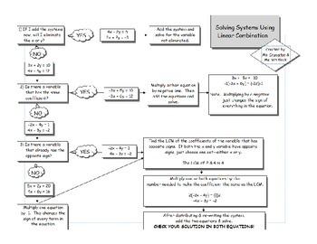 Solving Systems Elimination Method Flowchart