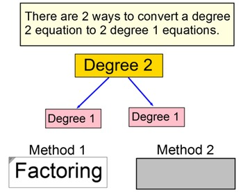 Solving a Quadratic Equation by Factoring, Intro + 6 Assig