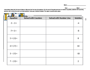 Sort - Add & Subtract Integers - Equation, number line, counters