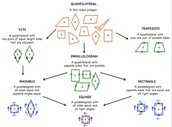 2D Shapes: Sorting Polygons: Quadrilaterals & Triangles