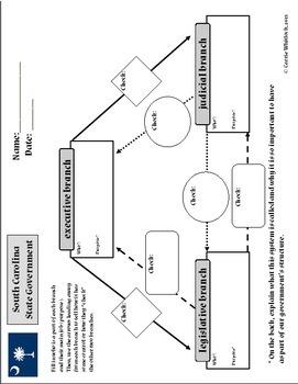 South Carolina - State Government Assessment & Vocabulary 3-3.5