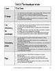 Spanish 2 Curriculum Map