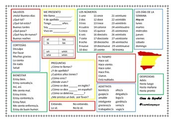 Spanish: Beginner's Conversation Placemat