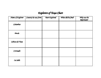 Spanish Explorers Chart
