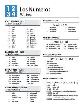 Spanish Numbers Guide and Worksheet Zero through One Million