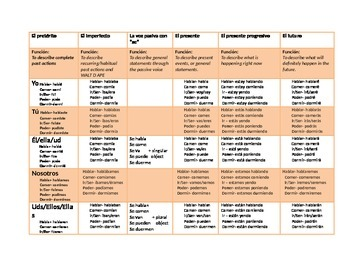 Spanish Verb Tense Reference Chart: Ordered by tense! (Del