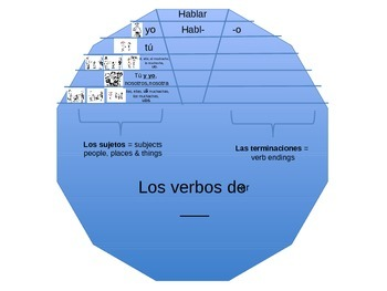 Spanish Verb Wheel Template