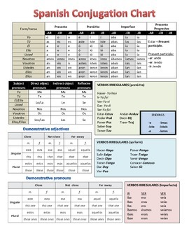Spanish Verbs Conjugation Chart