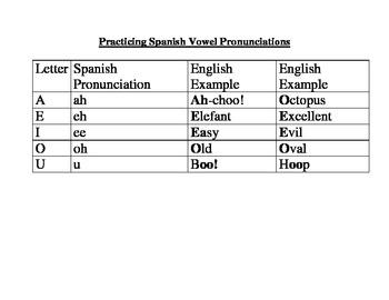 Spanish Vowels Pronunciations