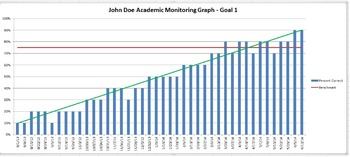 Special Education Academic Goal Monitoring Sheets with SDI