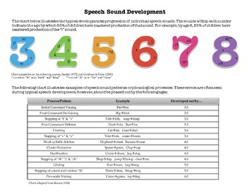 Speech Sound Development Norms