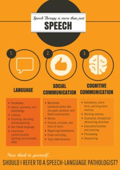 Speech therapy is more than Speech- Language (Poster Size)