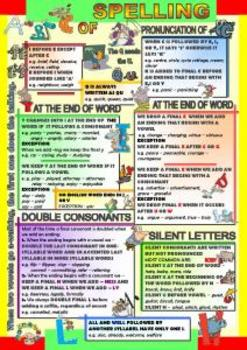 Spelling rules in English (ABC of Spelling)