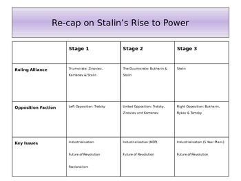 Stalin's Russia The Policy of Collectivisation