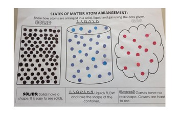 States of Matter: How are atoms arranged? Hands on reinfor