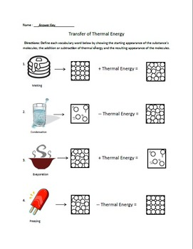States of Matter Phase Changes