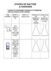 States of Matter & Physical & Chemical Changes