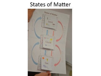 States of Matter - Solids Liquids and Gases Interactive Poster