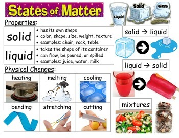 States of Matter Vocabulary Poster