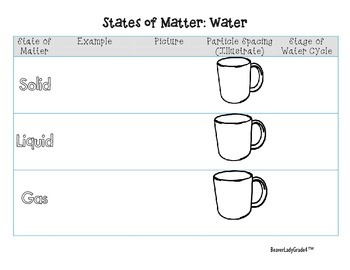 States of Matter-Water Cycle
