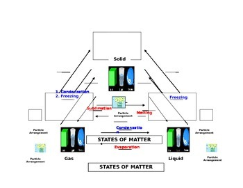 States of Matter/Matter Changing States Graphic Organizer