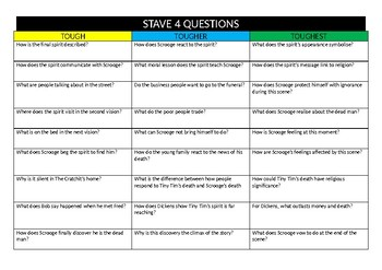 Stave 4 A Christmas Carol differentiated questions