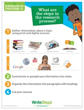 Research Poster #1: What are the Steps of the Research Process?