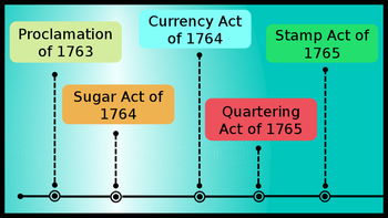 Steps to the American Revolution powerpoint INTERACTIVE!!!