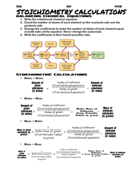 Stoichiometry Notes, Calculation Flowcharts, and Practice