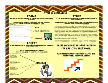 Stories, Drama, Poems Interactive Anchor Chart