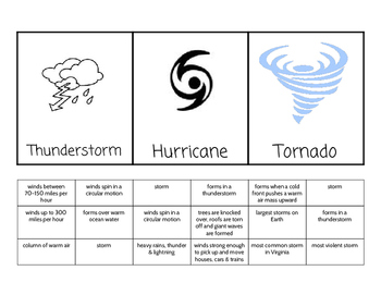 Storms Foldable