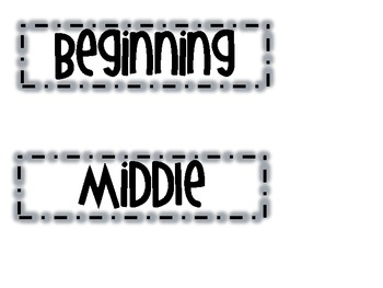 Story Elements BEGINNING, MIDDLE, END Poster Headings