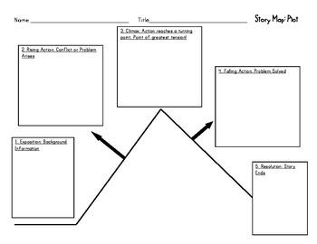 Story Map: Plot