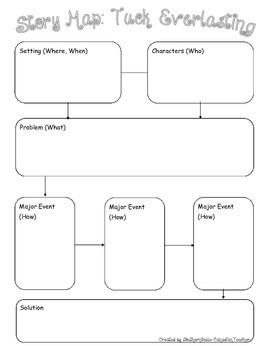 Story Map - Tuck Everlasting