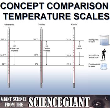Strategic Instruction: Temperature Scales