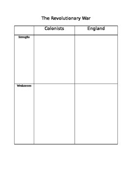 Strengths & Weaknesses of colonists vs. Britain for Revolu