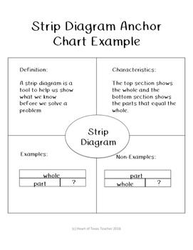 Strip Diagram Anchor Chart