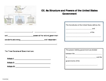 Structure and Powers of the U.S. Government notes (CE.6a)