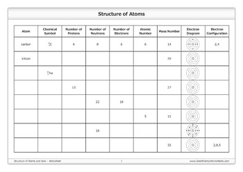 Structure of Atoms and Ions
