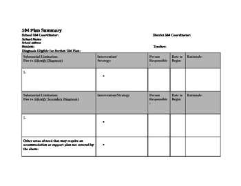 Student 504 Plan Summary and Intervention/Accommodation Map