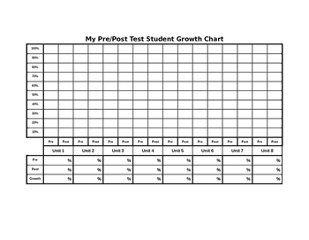 Student Growth Graph