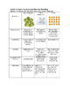 Student Organizer for Ionic, Covalent and Metallic Bonding