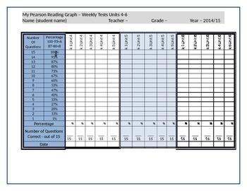 Student/Teacher Data Graph - Pearson Reading Street Weekly