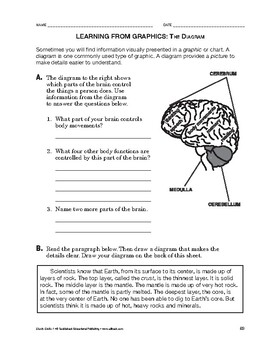 Study Skills: Learning From Graphics: The Diagram