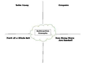 Subtraction Concepts