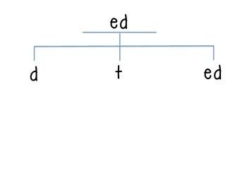 Suffix -ed Sort