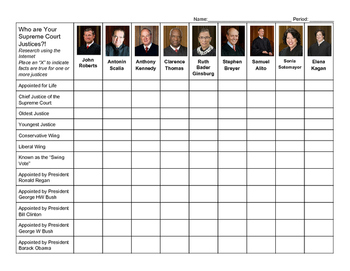Supreme Court Justices: Political History and Personal Bio
