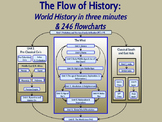 THE PDF FLOW OF HISTORY DELUXE: VERTICAL EDITION
