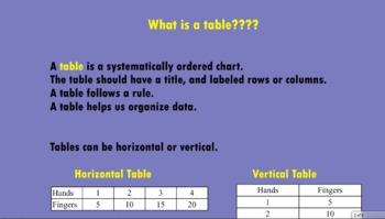 Table Patterns Smart Board Activity